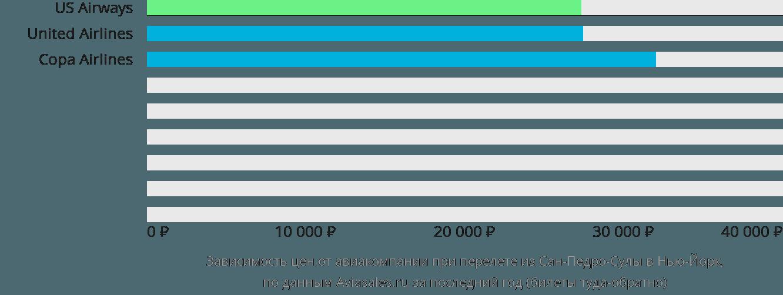 Динамика цен в зависимости от авиакомпании, совершающей перелет из Сан-Педро-Сулы в Нью-Йорк