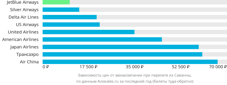 Динамика цен в зависимости от авиакомпании, совершающей перелет из Саванны