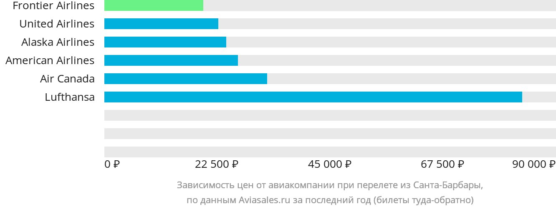 Динамика цен в зависимости от авиакомпании, совершающей перелет из Санта-Барбары