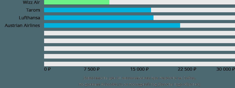 Динамика цен в зависимости от авиакомпании, совершающей перелет из Сибиу