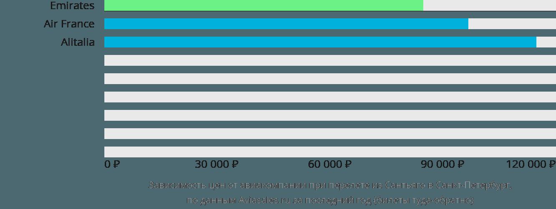 Динамика цен в зависимости от авиакомпании, совершающей перелет из Сантьяго в Санкт-Петербург