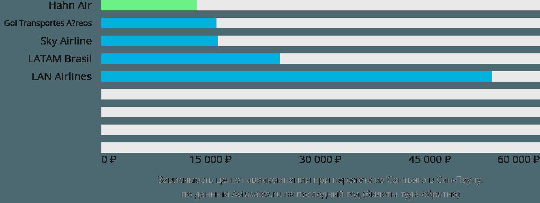 Динамика цен в зависимости от авиакомпании, совершающей перелет из Сантьяго в Сан-Паулу