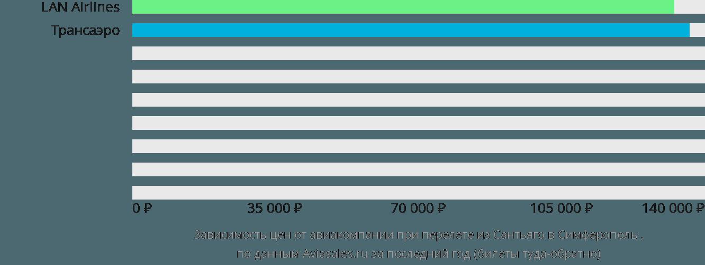 Динамика цен в зависимости от авиакомпании, совершающей перелет из Сантьяго в Симферополь