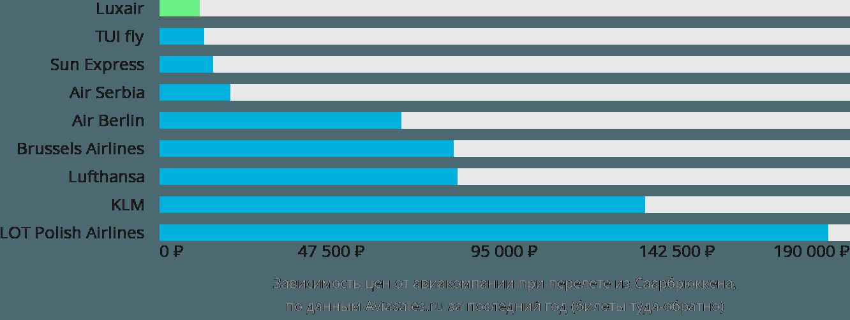 Динамика цен в зависимости от авиакомпании, совершающей перелет из Саарбрюккена
