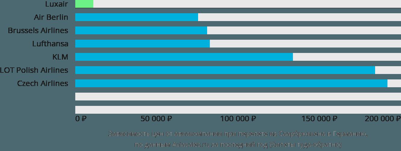 Динамика цен в зависимости от авиакомпании, совершающей перелёт из Саарбрюккена в Германию