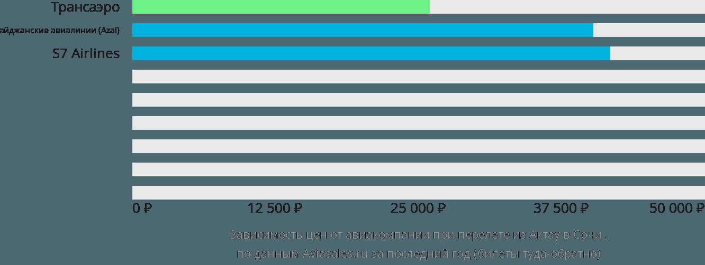 Динамика цен в зависимости от авиакомпании, совершающей перелет из Актау в Сочи