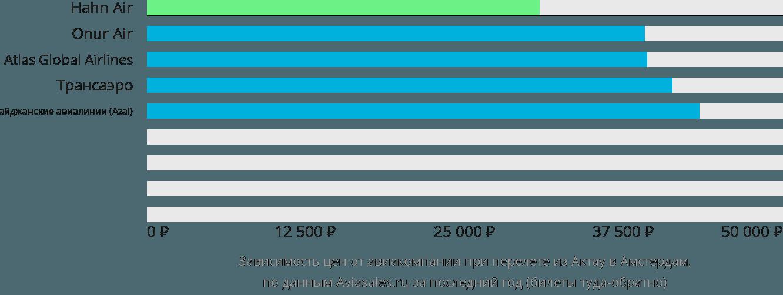 Динамика цен в зависимости от авиакомпании, совершающей перелет из Актау в Амстердам