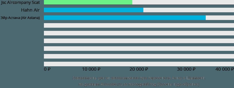 Динамика цен в зависимости от авиакомпании, совершающей перелет из Актау в Шымкент