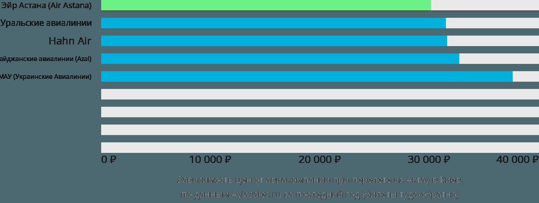 Динамика цен в зависимости от авиакомпании, совершающей перелет из Актау в Киев