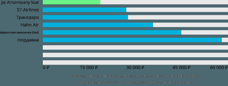 Динамика цен в зависимости от авиакомпании, совершающей перелет из Актау в Краснодар
