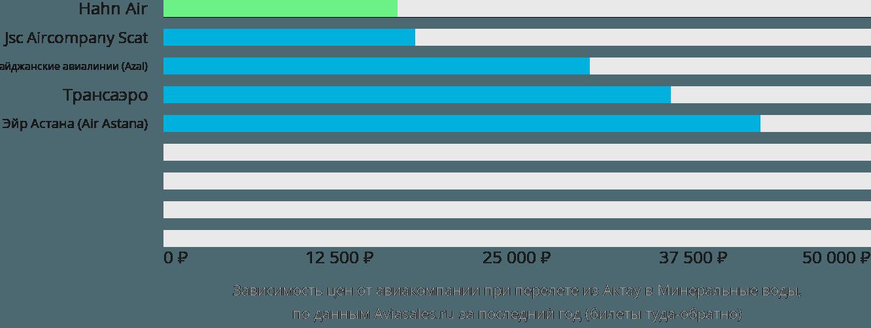 Динамика цен в зависимости от авиакомпании, совершающей перелет из Актау в Минеральные воды