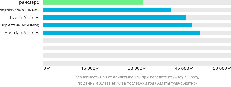Динамика цен в зависимости от авиакомпании, совершающей перелет из Актау в Прагу