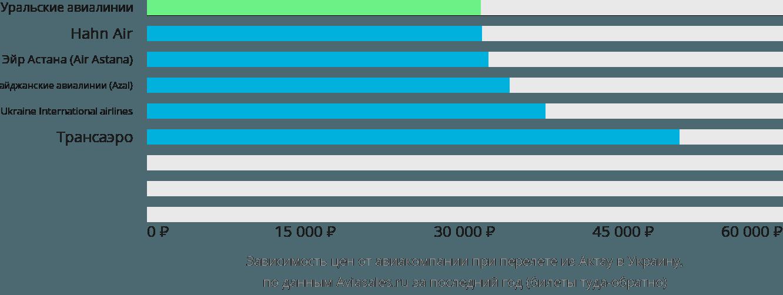 Динамика цен в зависимости от авиакомпании, совершающей перелёт из Актау в Украину