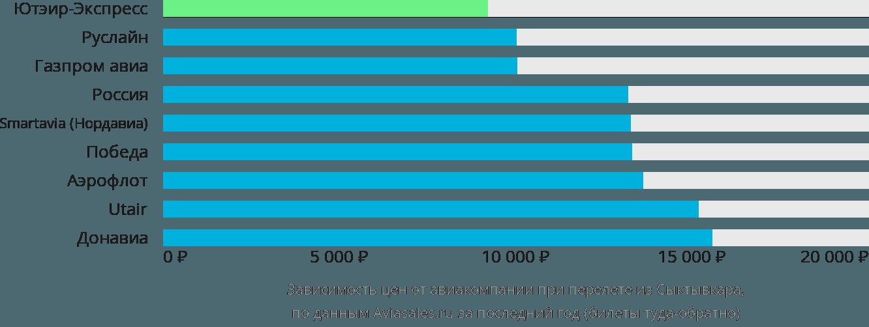 Динамика цен в зависимости от авиакомпании, совершающей перелет из Сыктывкара