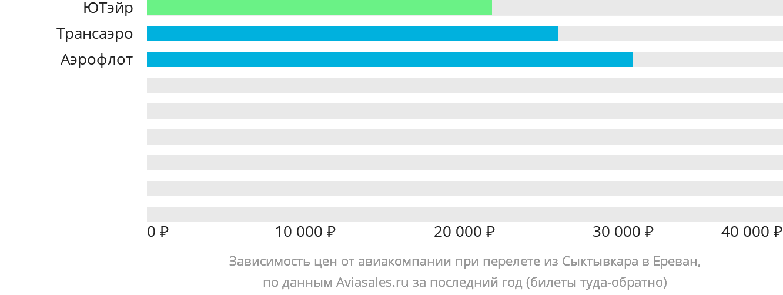 Динамика цен в зависимости от авиакомпании, совершающей перелет из Сыктывкара в Ереван