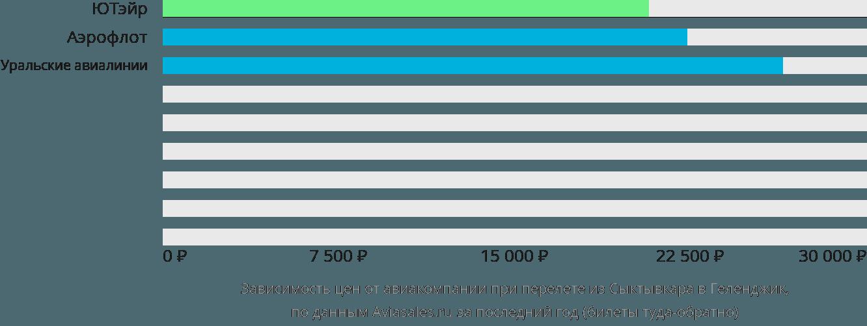 Динамика цен в зависимости от авиакомпании, совершающей перелет из Сыктывкара в Геленджик