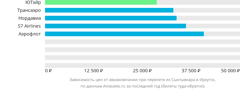 Динамика цен в зависимости от авиакомпании, совершающей перелет из Сыктывкара в Иркутск