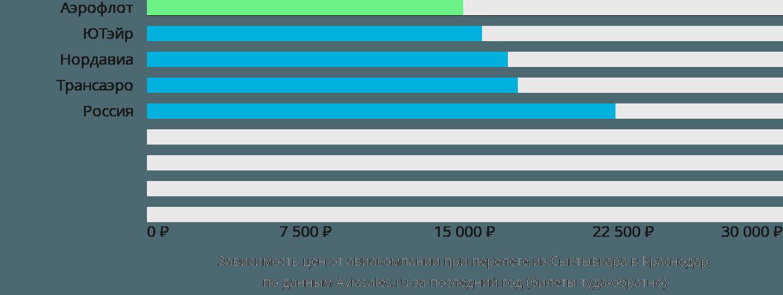 Динамика цен в зависимости от авиакомпании, совершающей перелет из Сыктывкара в Краснодар