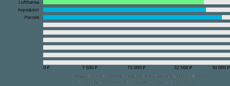 Динамика цен в зависимости от авиакомпании, совершающей перелет из Сыктывкара в Париж
