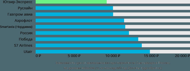 Динамика цен в зависимости от авиакомпании, совершающей перелет из Сыктывкара в Россию