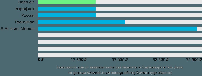 Динамика цен в зависимости от авиакомпании, совершающей перелет из Сыктывкара в Тель-Авив