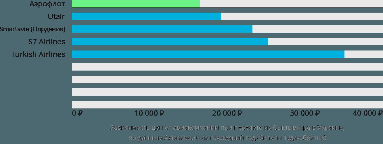 Динамика цен в зависимости от авиакомпании, совершающей перелет из Сыктывкара в Украину