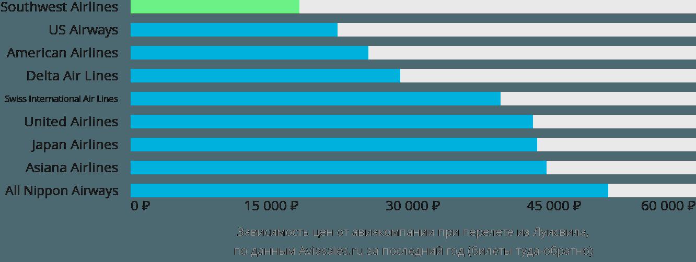 Динамика цен в зависимости от авиакомпании, совершающей перелет из Луисвила