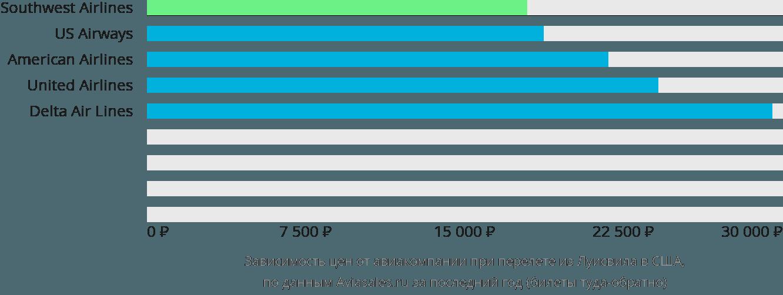 Динамика цен в зависимости от авиакомпании, совершающей перелёт из Луисвила в США