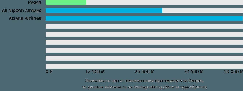 Динамика цен в зависимости от авиакомпании, совершающей перелет из Сендая