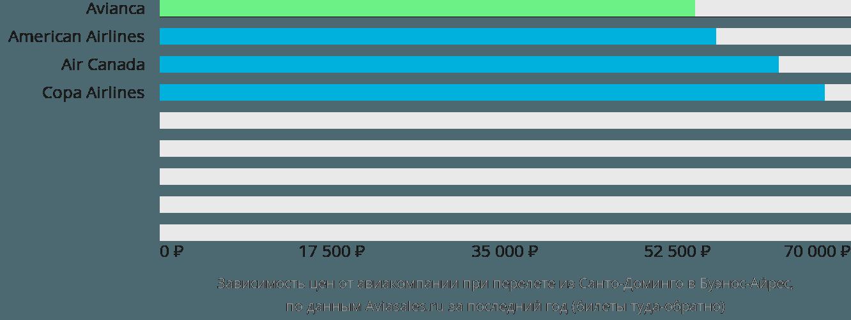 Динамика цен в зависимости от авиакомпании, совершающей перелет из Санто-Доминго в Буэнос-Айрес