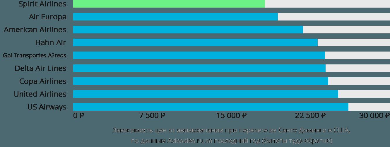 Динамика цен в зависимости от авиакомпании, совершающей перелет из Санто-Доминго в США