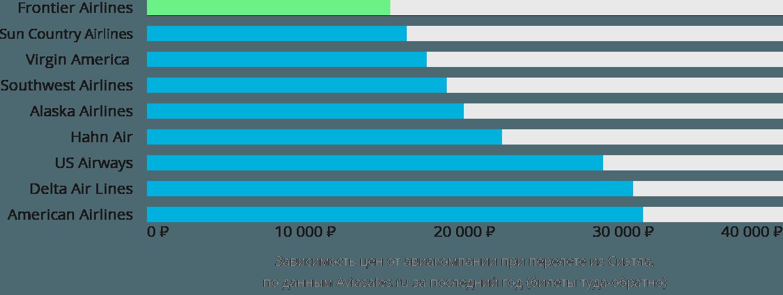 Динамика цен в зависимости от авиакомпании, совершающей перелет из Сиэтла