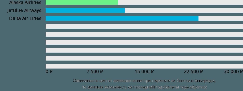 Динамика цен в зависимости от авиакомпании, совершающей перелет из Сиэтла в Анкоридж
