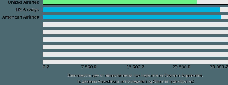 Динамика цен в зависимости от авиакомпании, совершающей перелет из Сиэтла в Бирмингем