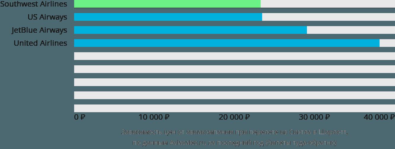 Динамика цен в зависимости от авиакомпании, совершающей перелет из Сиэтла в Шарлотт