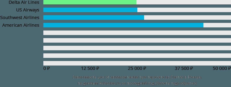 Динамика цен в зависимости от авиакомпании, совершающей перелет из Сиэтла в Канкун