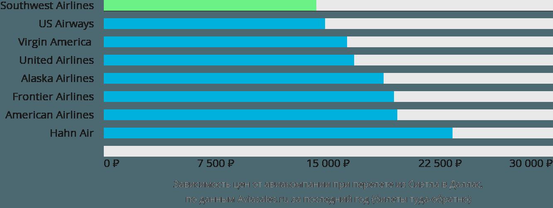 Динамика цен в зависимости от авиакомпании, совершающей перелет из Сиэтла в Даллас