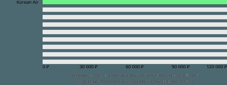 Динамика цен в зависимости от авиакомпании, совершающей перелет из Сиэтла на Пхукет