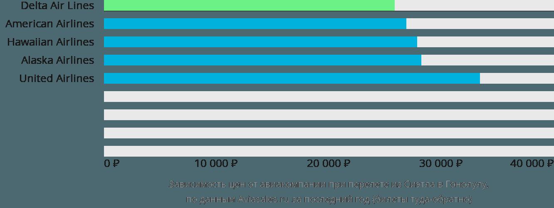Динамика цен в зависимости от авиакомпании, совершающей перелет из Сиэтла в Гонолулу