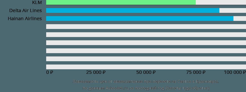 Динамика цен в зависимости от авиакомпании, совершающей перелет из Сиэтла в Красноярск