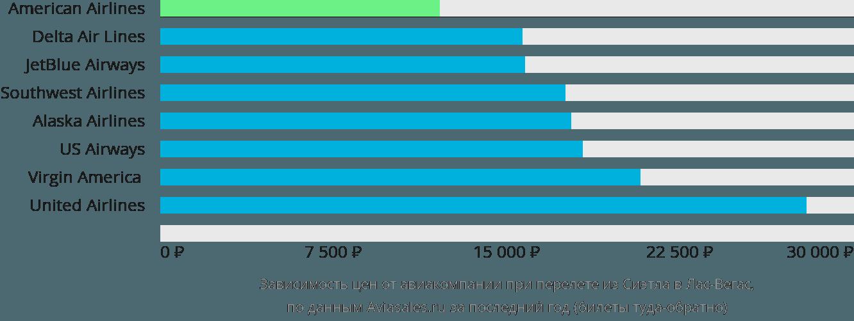 Динамика цен в зависимости от авиакомпании, совершающей перелет из Сиэтла в Лас-Вегас