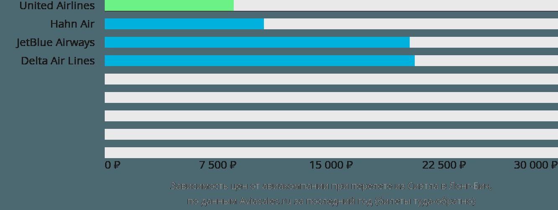 Динамика цен в зависимости от авиакомпании, совершающей перелет из Сиэтла в Лонг-Бич