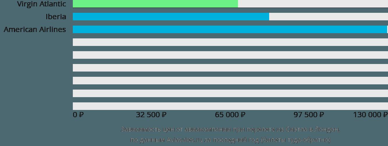 Динамика цен в зависимости от авиакомпании, совершающей перелет из Сиэтла в Лондон