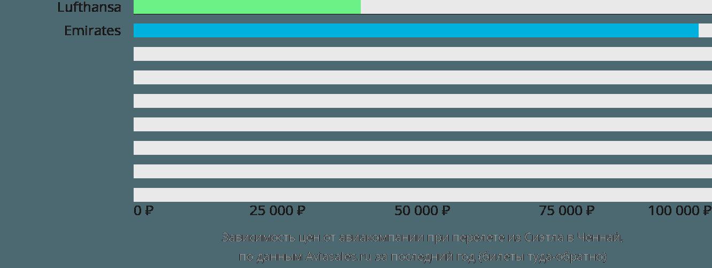 Динамика цен в зависимости от авиакомпании, совершающей перелет из Сиэтла в Ченнай