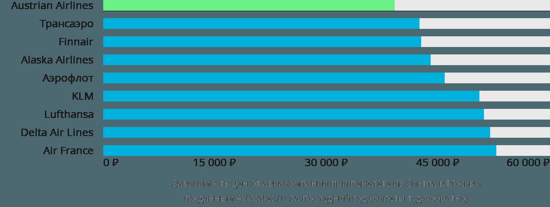 Динамика цен в зависимости от авиакомпании, совершающей перелет из Сиэтла в Москву