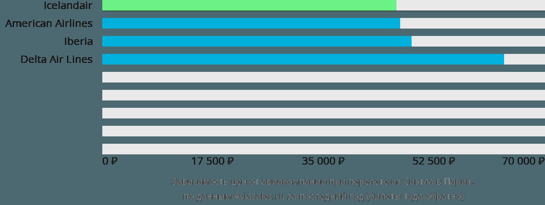 Динамика цен в зависимости от авиакомпании, совершающей перелет из Сиэтла в Париж