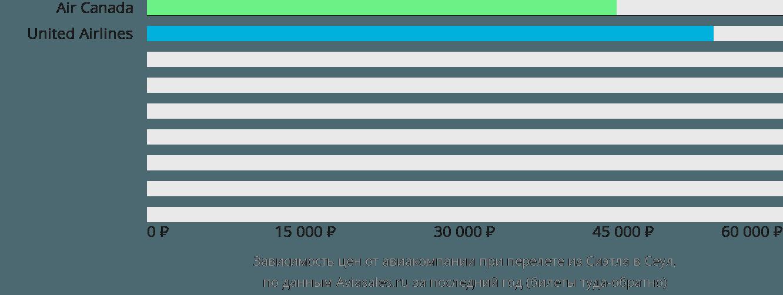 Динамика цен в зависимости от авиакомпании, совершающей перелет из Сиэтла в Сеул