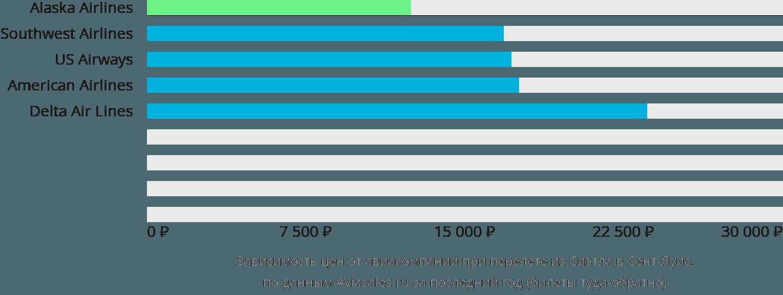 Динамика цен в зависимости от авиакомпании, совершающей перелет из Сиэтла в Сент-Луис