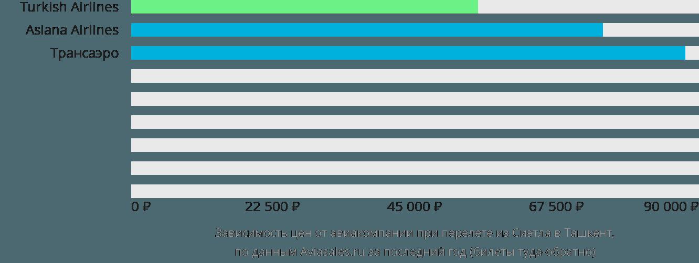 Динамика цен в зависимости от авиакомпании, совершающей перелет из Сиэтла в Ташкент