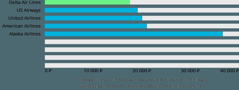 Динамика цен в зависимости от авиакомпании, совершающей перелет из Сиэтла в Тампу
